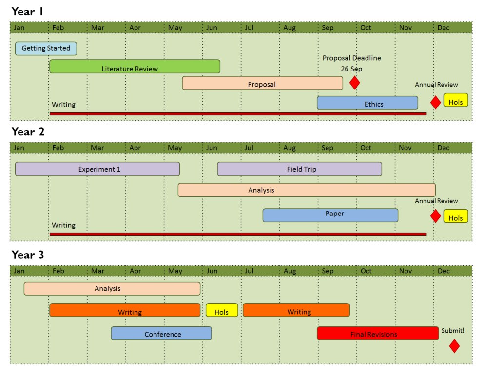 Free download. Easy to use thesis planner. Map out the major phases of your PhD.  http:// bit.ly/2w7QSy9  &nbsp;     #phdadvice #phd #phdforum<br>http://pic.twitter.com/XlC6M8sGMA