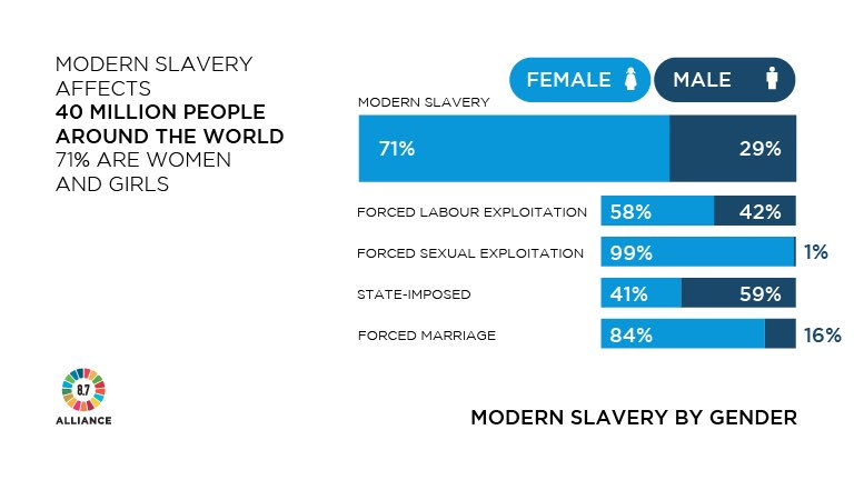 Modern slavery affects 40m people: 71% are women and girls. New report launched at #UNGA today: https://t.co/m0sEicJrJO