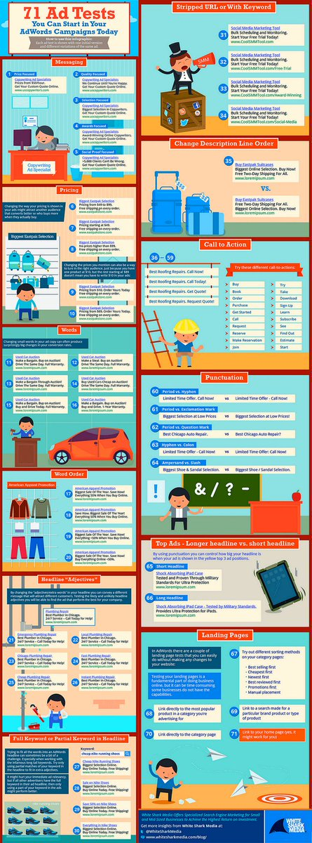 71 Great Ad Tests You Can Start In Your #AdWords Campaigns Today [Infographic]  #SEO #DigitalMarketing #GrowthHacking #Google #PPC<br>http://pic.twitter.com/3zED1OiTrb