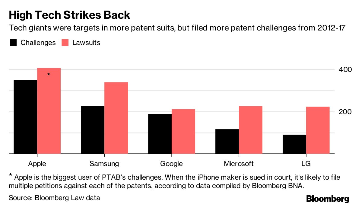 Apple likes the U.S. patent 'death squad' but Allergan pays to avoid it https://t.co/6bUlkogZ6D