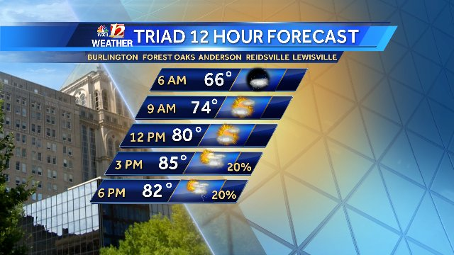 THURSDAY'S TRIAD 12 HOUR FORECAST Another warm & muggy day, an isolated shower or storm late https://t.co/yGr2fq6b31