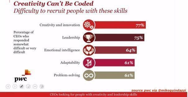[#innovation] #Creativity can't be coded... Top #skills most  difficult to recruit  #PwC #CEOSurvey #CEO #AI #IoT #BigData @MikeQuindazzi<br>http://pic.twitter.com/2VCyCQxQQU