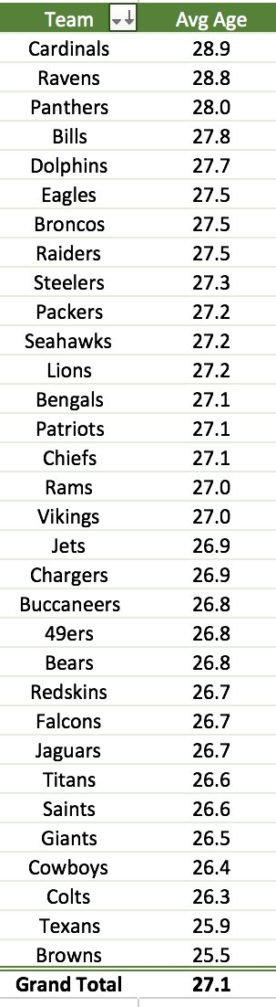 Week 2 #NFL starters ranked by average age as of Sunday. @AZCardinals most seasoned. @Browns most youthful. https://t.co/u9tSw0u0lY