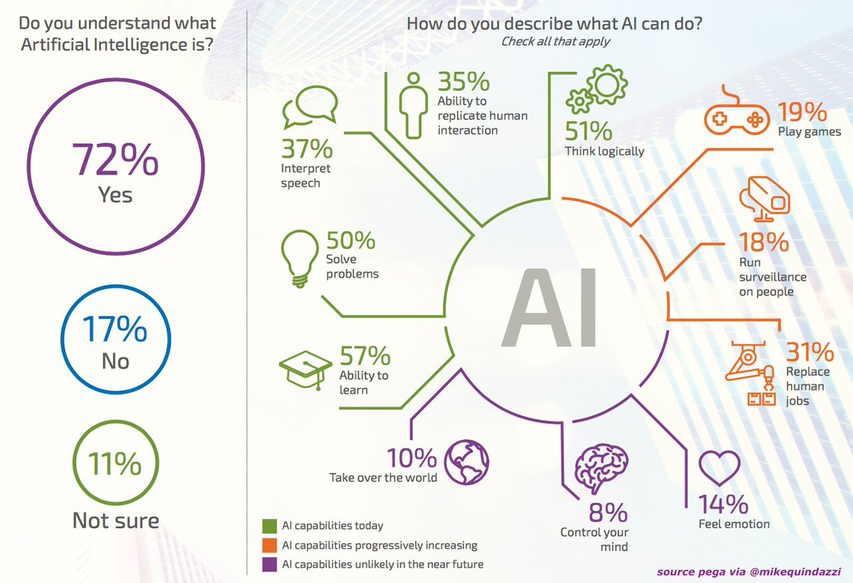 How much do #consumers really know about #artificialintelligence? #ai #bigdata #deeplearning   http:// bit.ly/2jytxUE  &nbsp;   @MikeQuindazzi<br>http://pic.twitter.com/ifGNgbmkCN