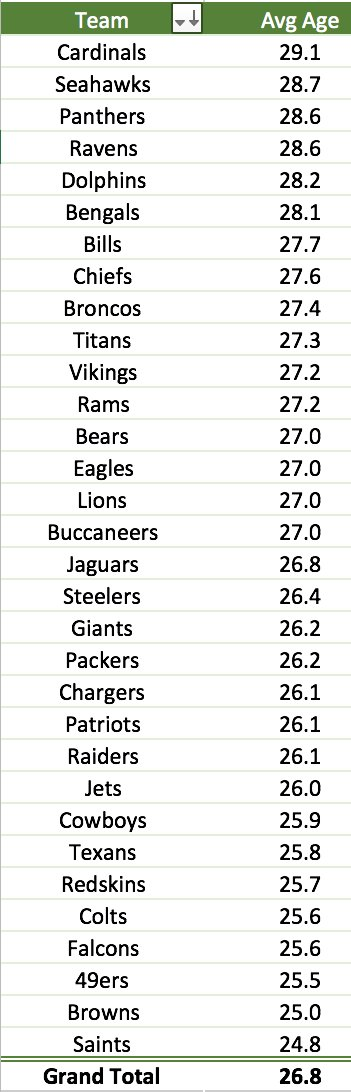 Here are Week 2 average ages for starting defenses, from @AZCardinals to @Saints https://t.co/gpByfxxknK