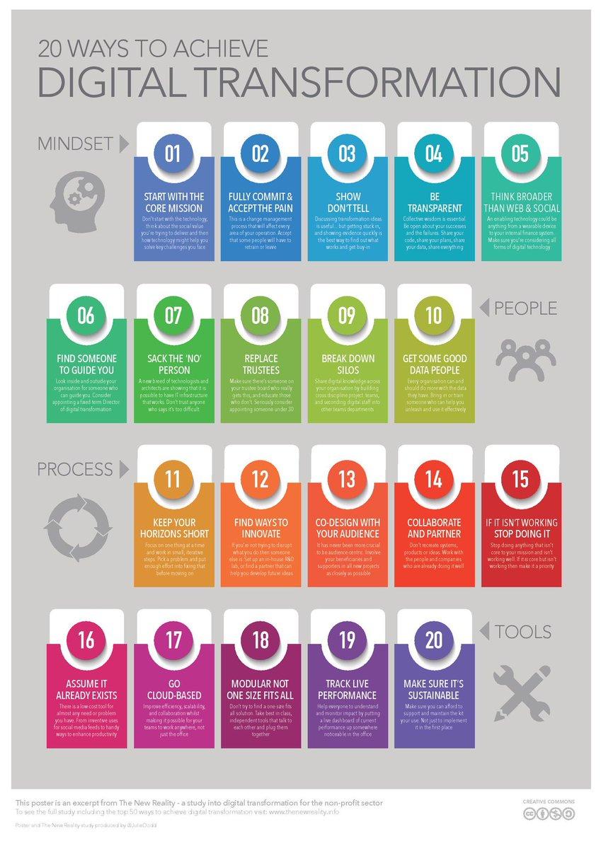 20 Ways To Achieve #DigitalTransformation #DigitalMarketing  #Marketing #SMM #makeyourownlane #technology #defstar5 #INFOGRAPHIC<br>http://pic.twitter.com/FxEqdknqBU