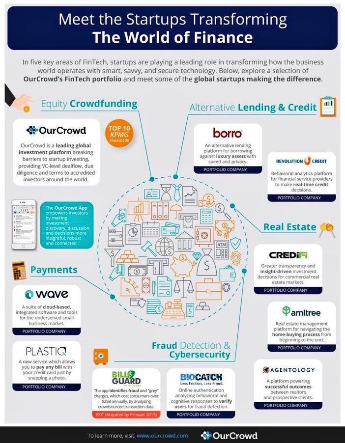 The #startups transforming #fintech #Insurtech #CyberSecurity #disruption #infosec #VC #payments #regtech #banking  MT @Fisher85M @mepham<br>http://pic.twitter.com/Q9D0ItgmIJ