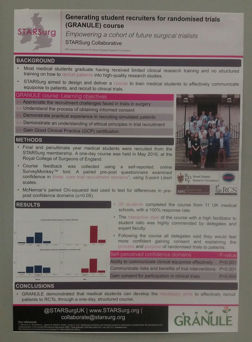 Our poster at @escp_tweets - GRANULE course: Empowering a cohort of future surgical trialista. #colorectalsurgery <br>http://pic.twitter.com/GOLZVQtbRy