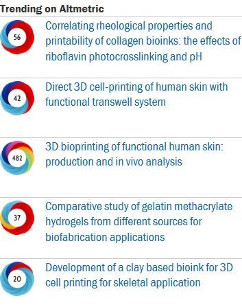 #Biofabrication papers trending on #altmetric  http:// iopscience.iop.org/bf  &nbsp;   @BonassarLab @postech2020 @Nicuma3 @UBC @Bioprinting_DD <br>http://pic.twitter.com/JzYjxOHYrs