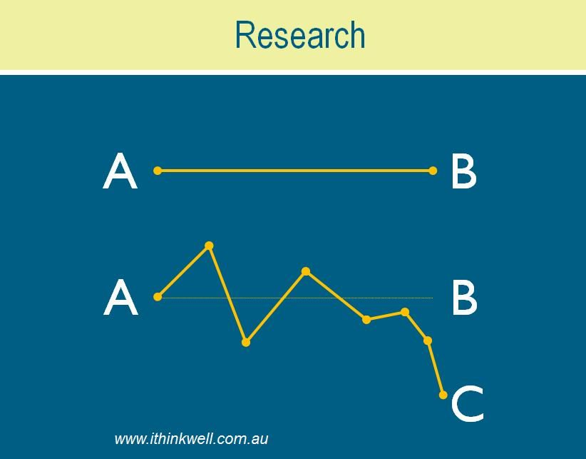 Research is not a straight line A-B. Things go wrong. There will be setbacks and failures. And B will become C. That&#39;s research. #PhDchat <br>http://pic.twitter.com/p9vjlhUSUZ