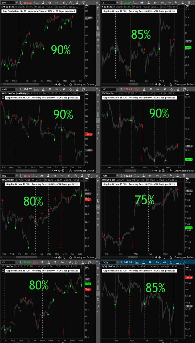 Using Fractals to predict gap direction! Here&#39;s the last 20 days gap prediction accuracy for #SPY #AAPL #HYG #CL_F #X #GC_F #IWM #QQQ<br>http://pic.twitter.com/9yEadOz1oy