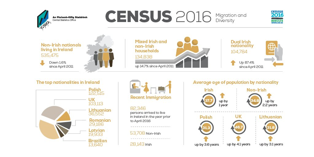 Census of Population 2016 – Profile 7 Migration and Diversity  http://www. cso.ie/en/csolatestne ws/presspages/2017/census2016profile7-migrationanddiversity/ &nbsp; …  #Migration #Diversity<br>http://pic.twitter.com/IjzXMJ5mZz