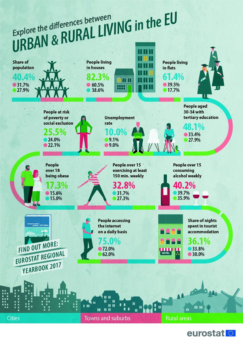 Wondering how life is different in #rural and #urban areas across Europe? @EU_Eurostat has a nice infographic with some examples!<br>http://pic.twitter.com/V1oEnRkh1Z