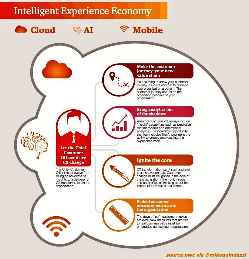 The future of #CX #UX will be driven by :  #AI   #Cloud   #Mobile  @MikeQuindazzi @helene_wpli #AWSSummit #Digital #developers #aws<br>http://pic.twitter.com/7wOh5UTtRA