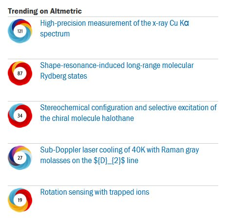 The @JPhysB team are pleased to introduce a new &#39;trending on #altmetric&#39; tool highlighting high scoring papers  http:// ow.ly/NepW30fjVm9  &nbsp;  <br>http://pic.twitter.com/TGLtBsNuPn