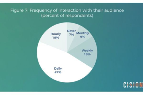 Report: How #journalists use social media in 2017 via @PRDaily  http:// bit.ly/2xgaO5E  &nbsp;   via @Cision<br>http://pic.twitter.com/ymyluLo0FN