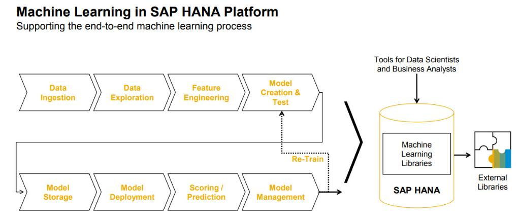 The comprehensive guide to integrating external and internal #machinelearning capabilities with #SAPHANA:  http:// spr.ly/601482J1O  &nbsp;  <br>http://pic.twitter.com/UljItJyPaC