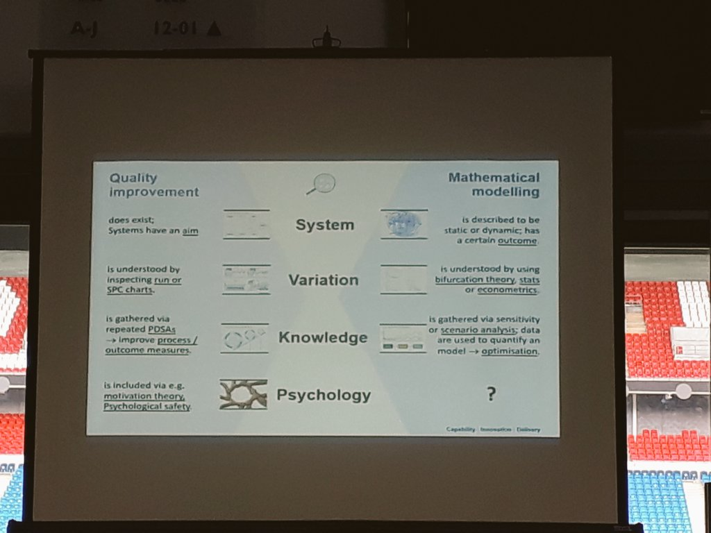 Combining #qualityimprovement &amp; #modelling.  Moving QI to the next level! Do organisations have this knowledge?? @theQCommunity  #demming<br>http://pic.twitter.com/NZbfZRUp1n