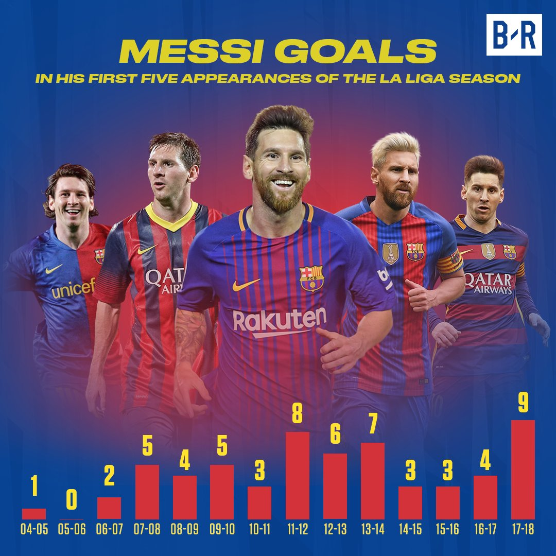 Messi's numbers this season are the best in his career so far.
