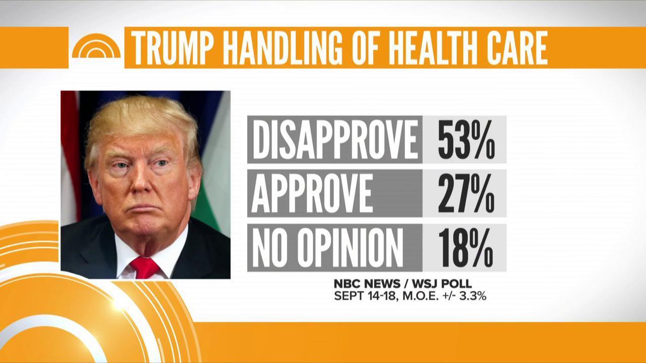 New NBC News/WSJ poll shows President Trump got 27% approval on his handling of health care. https://t.co/8jVjRd42Gh
