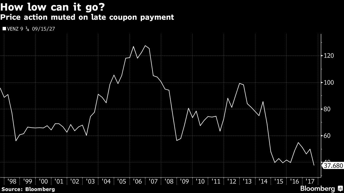 Venezuela said it's having problems wiring bondholders $185 million that was due last week https://t.co/Xilex9hGWF
