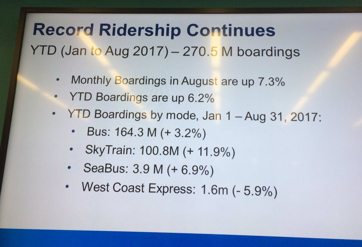 Record transit ridership continues here in #Vancouver -   YTD boardings are up 6.2% !  (At @mayors_council meeting)<br>http://pic.twitter.com/LmnjQ1Is1Y