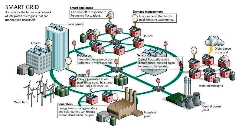 What is a #smartgrid in a #smartcity?   #IoT #IIoT #IoE #AI #startups #technology #BigData #innovation #tech #ML #Cybersecurity #innovation<br>http://pic.twitter.com/BVcb3z0n6c