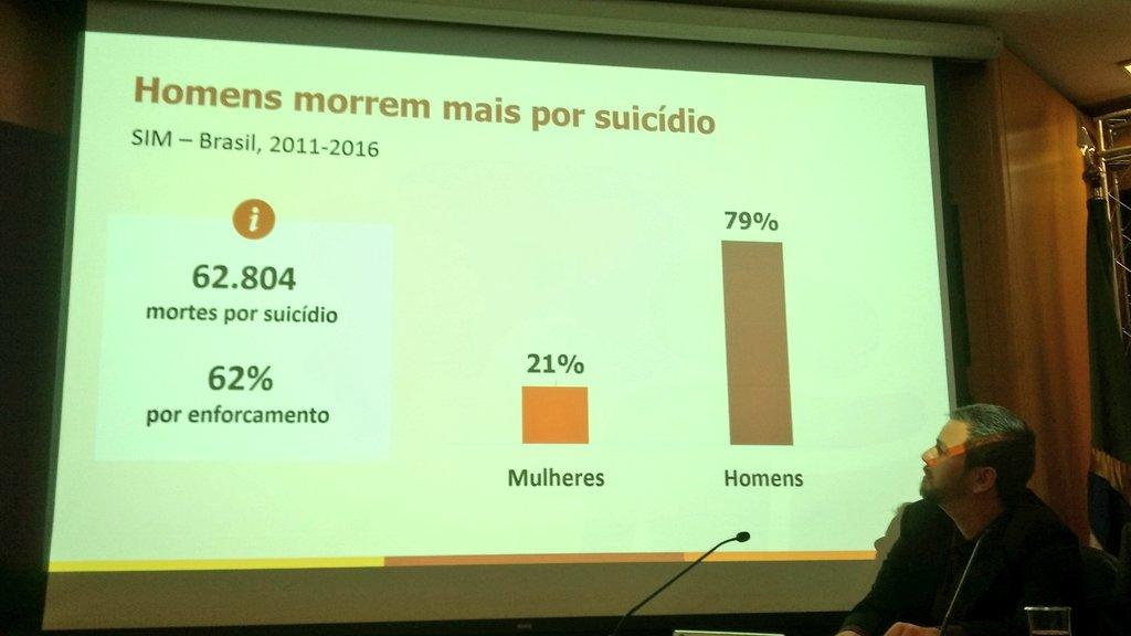 Entre 2011 e 2016, foram registradas 62.804 mortes por suicídiono Brasil, dos quais 79% eram homens #SetembroAmarelo.