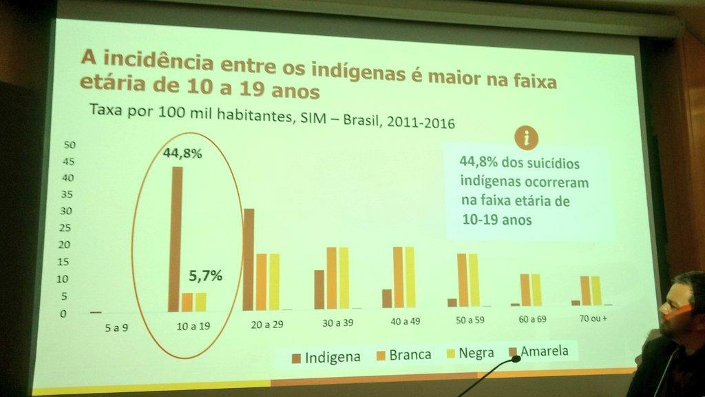 Suicídiosentre índiosno Brasil(15%)sãoquase3vezes maioresdo que entre brancos (5,9%) e negros (4,7%) #SetembroAmarelo.