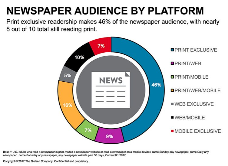 It's time to reinvent #newspaper audience measurement https://t.co/8bfrQmYzxq @GaryMeo https://t.co/xgel4LelyR