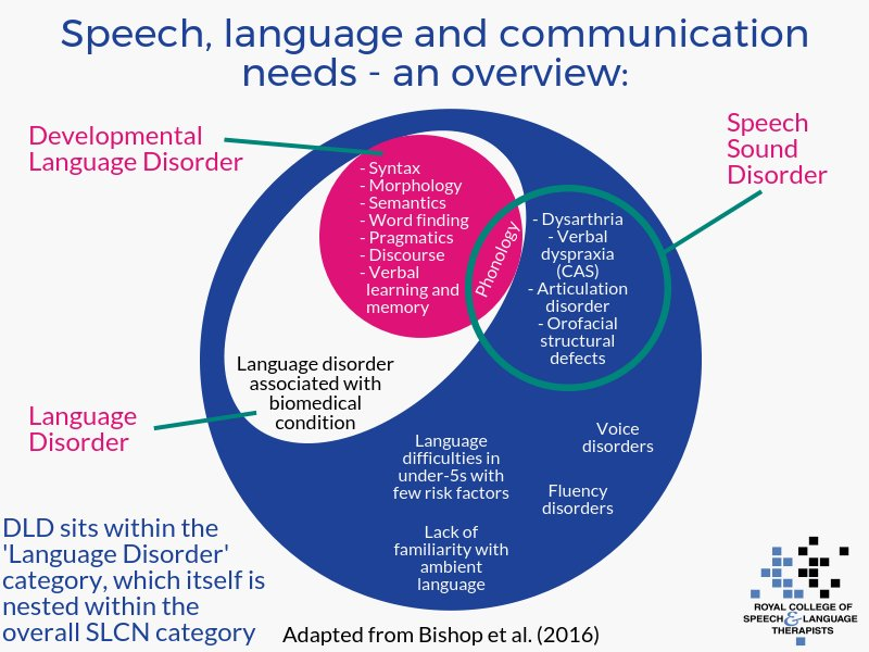 communication needs This page offers a list of needs as understood in nonviolent communication.