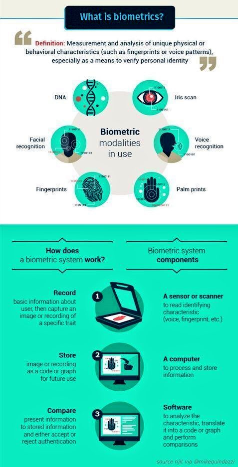 6 Types Of #Biometric Modalities  @MikeQuindazzi   #Fintech #Insurtech #BioTech #Ecommerce #Biology #Healthtech #cybersec #IoT @ipharmltd<br>http://pic.twitter.com/XtyeGXCgKB