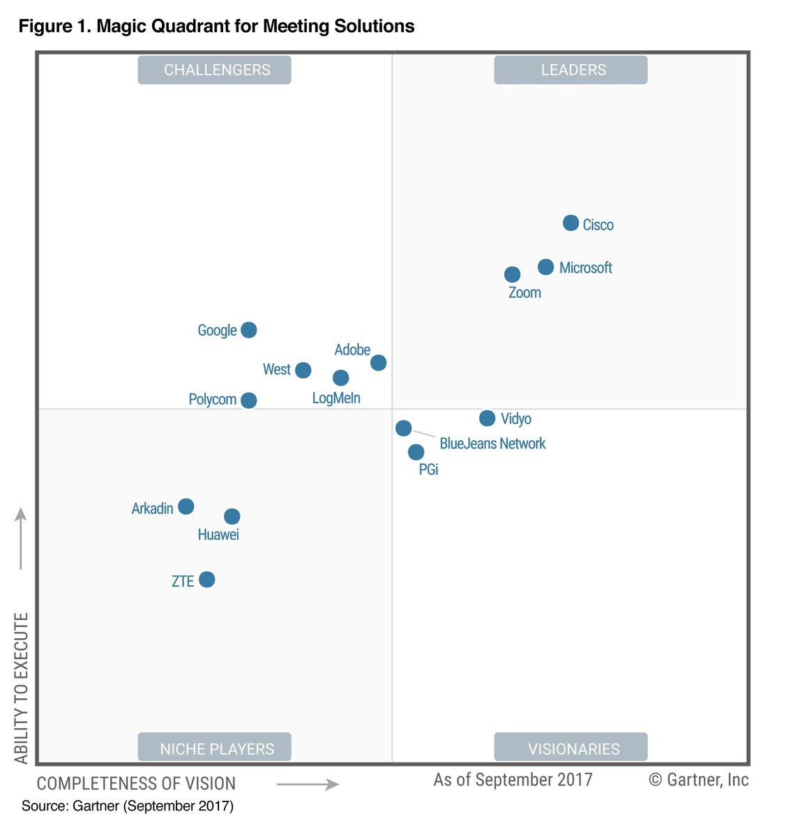 Zoom Named a Leader in Gartner 2017 Meeting Solutions Magic Quadrant [Blog Post] &gt;&gt;  http:// bit.ly/2w8OxmF  &nbsp;   #Cloud #Video #Collaboration<br>http://pic.twitter.com/bsKS0cKFQq