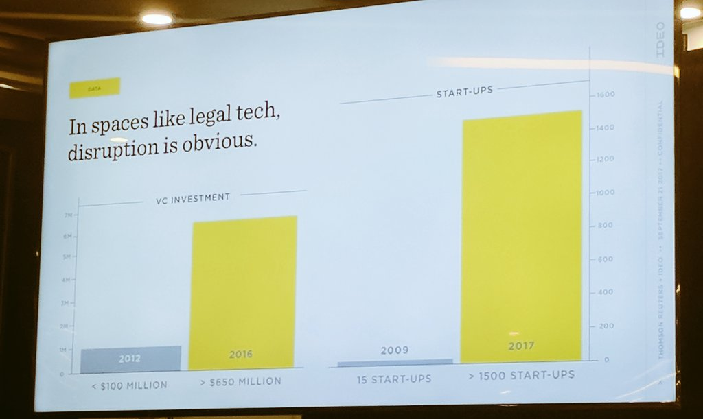 Investment in #legaltech went from &lt;100M in 2012 to &gt;650M in 2016. There were 15 startups in the space in 2009 &amp; now more than 1500  #ELTF17<br>http://pic.twitter.com/p5xnJhojpn