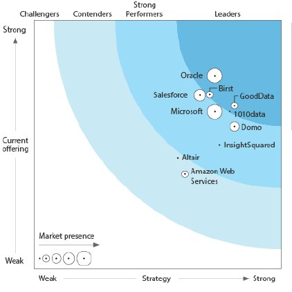 #Researchers with @forrester names @Oracle as the Leader in #Enterprise #BI #Cloud Platforms.  http:// ow.ly/INuq30fdpyX  &nbsp;   @jernejkase<br>http://pic.twitter.com/ZJUNHWfxOe