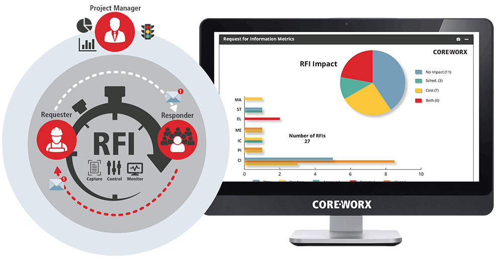 Coreworx Announces New Request for Information (RFI) Express SaaS Release for Projects  http://www. coreworx.com/coreworx-_anno unces_new_request_for_information_express_saas/ &nbsp; …  #RequestforInformation #RFI <br>http://pic.twitter.com/QQ6q7OInSN