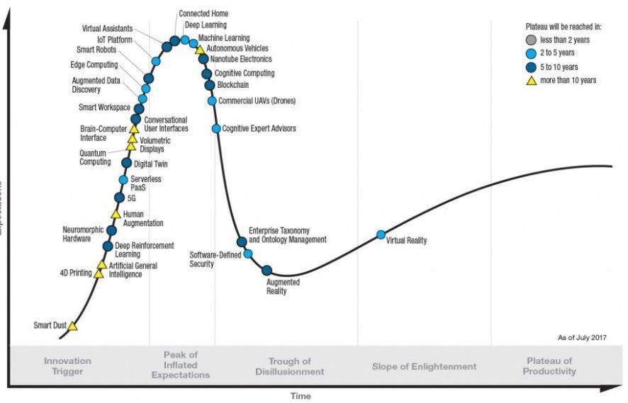Gartner Hype Cycle 2017 #AI #ML #DL ▸ #DX #Cognitive #Serverless #Blockchain #SDS #ArtificialIntelligence #MachineLearning #DeepLearning <br>http://pic.twitter.com/XeqVzGGc6Z