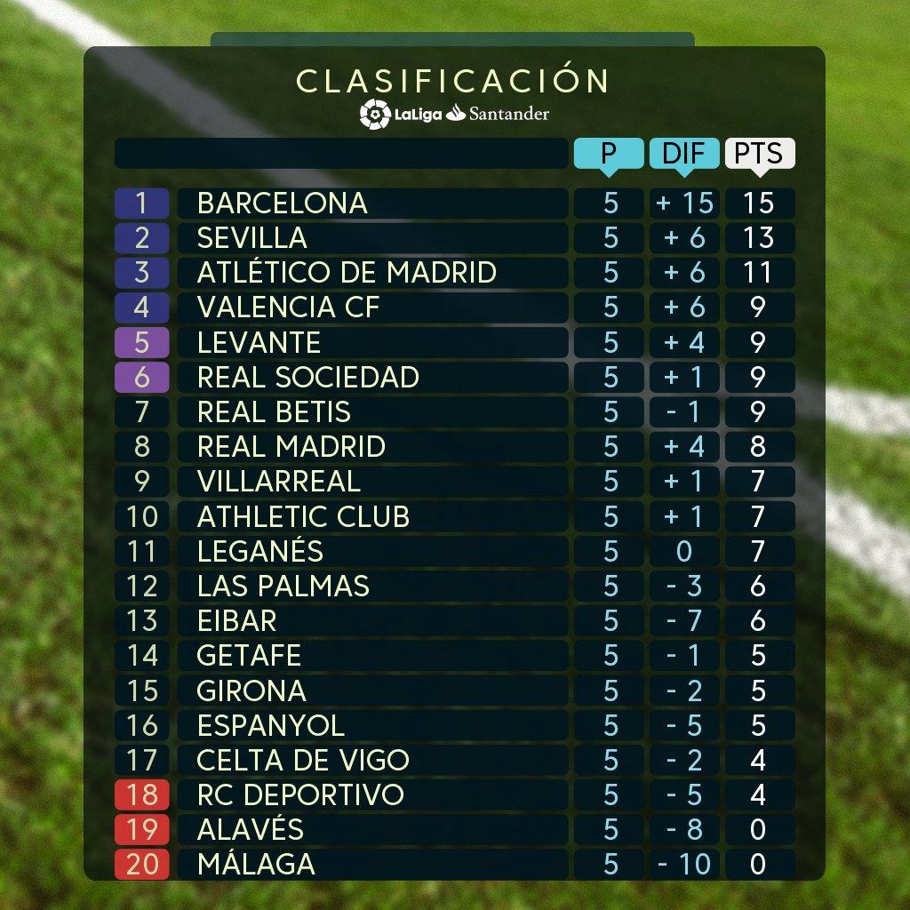 Klasemen Pekan Kelima dan Jadwal La Liga Spanyol