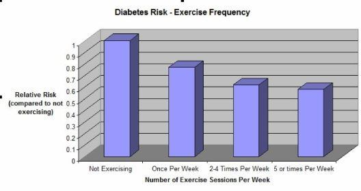 Risk of type 2 #diabetes drops w/more frequent #exercise, although #obesity is still the most important risk factor.  https:// buff.ly/2fm4mTQ  &nbsp;  <br>http://pic.twitter.com/jJ6UFwcyI2