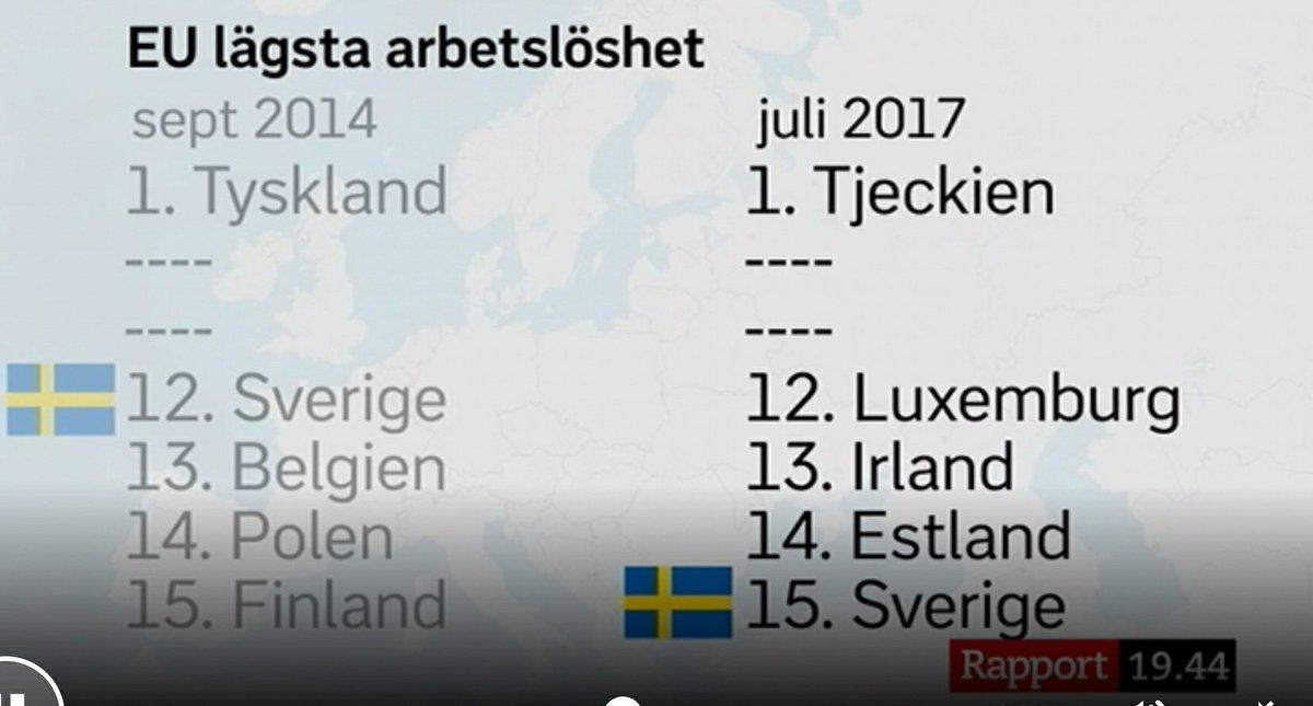Sjunkande arbetsloshet i europa