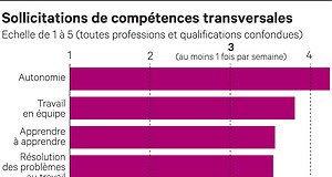 Révolution numérique: lechoc de compétences pour la France https://t.co/xXY0hSvNB6 #MDM2017 #métiers #compétence #TransformationDigitale https://t.co/6xEpTHWhkZ