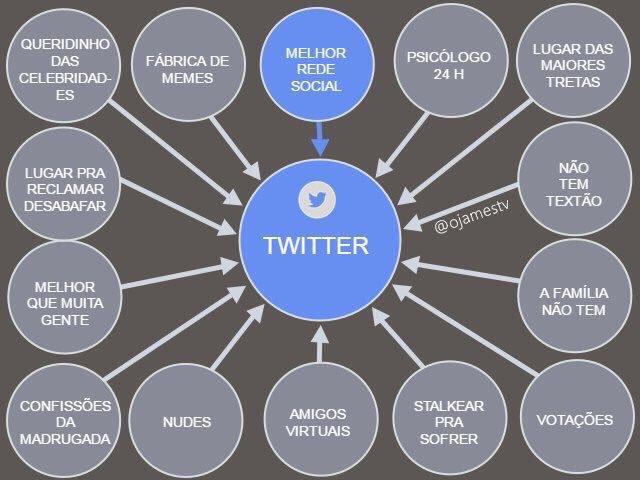 Por que eu amo o Twitter?