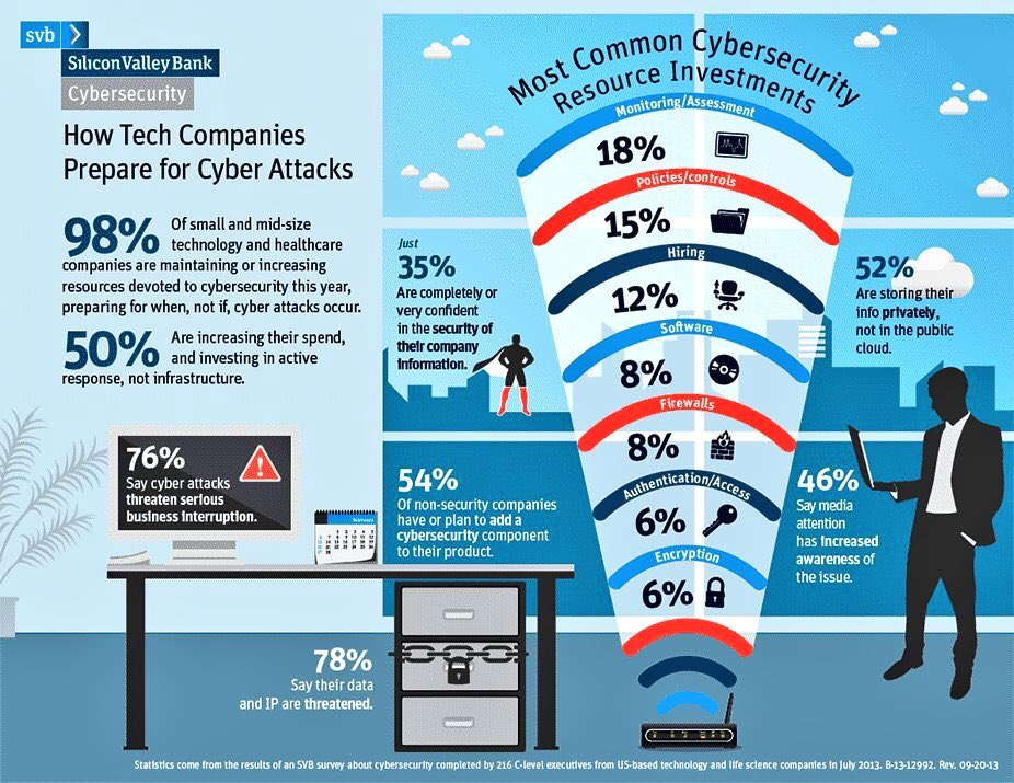 How large companies prepare for #CyberAttacks #Cybersecurity #Firewall #PWC #hackers #infosec #Ransomware  #IoTsecurity #IoT #encryption<br>http://pic.twitter.com/CXMKybQCJV