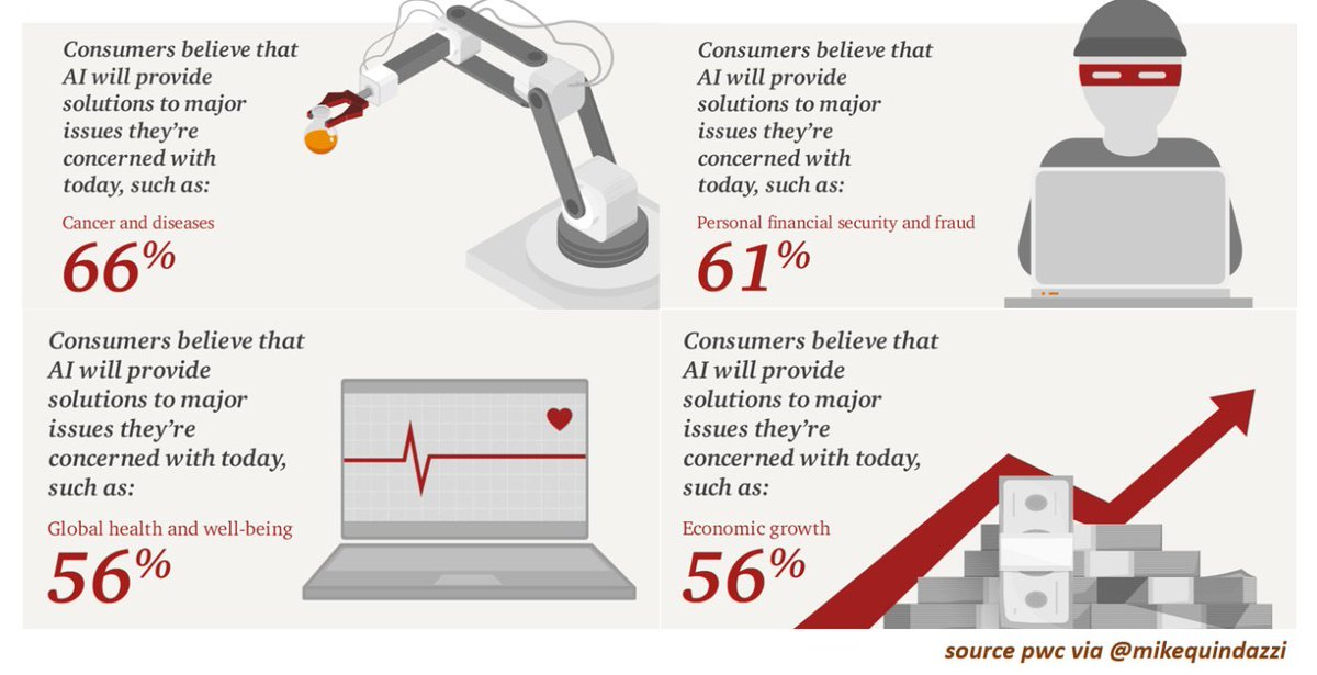 2,500 #consumers respond! How smart is #ArtificialIntelligence?  http:// bit.ly/2xln4Be  &nbsp;   #AI @mikequindazzi #DeepLearning #defstar5 #mpgvip<br>http://pic.twitter.com/oEryobvGRP