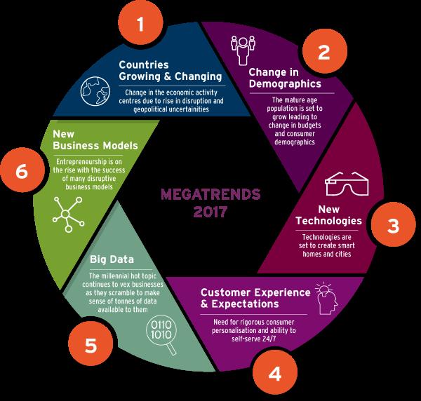 The 6 #MegaTrends of 2017 #BigData #CX #UX #Distuption #Fintech #Tech #IoT #CyberSecurity #Entrepreneur #LittleData #startup @Fisher85M<br>http://pic.twitter.com/uisCyeuwxa