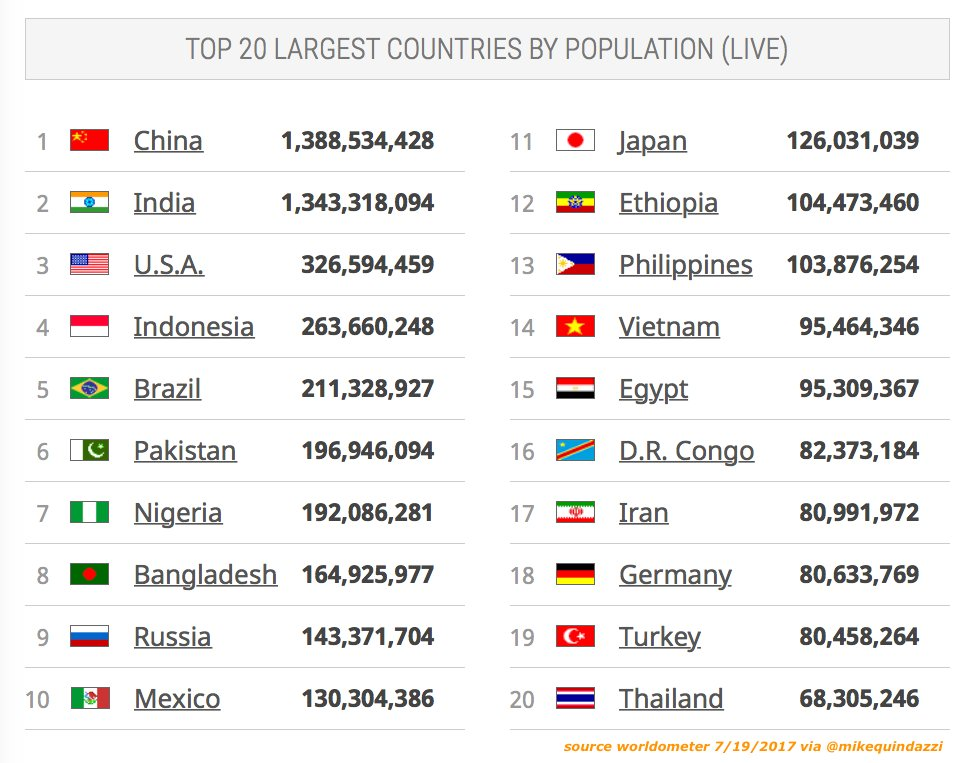 Top 20 largest countries by population (live):  http:// bit.ly/2jIfnQJ  &nbsp;   #pwc #megatrends <br>http://pic.twitter.com/KV2yIQyug3
