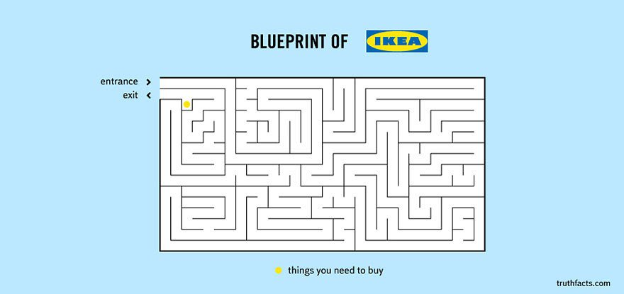 Andy cope on twitter ikea is an old swedish word meaning a ikea is an old swedish word meaning a tedious walk on a long winding pathpicitterdeb9m4tsvd malvernweather Choice Image