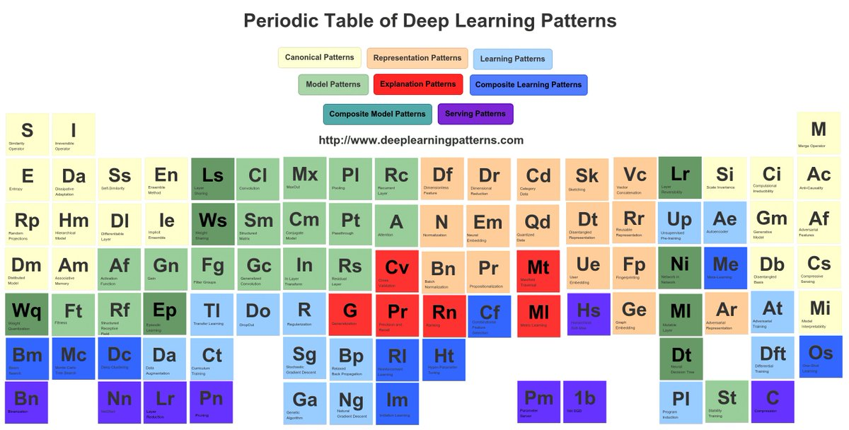 Kirk Borne On Twitter Periodic Table Of Design Patterns For