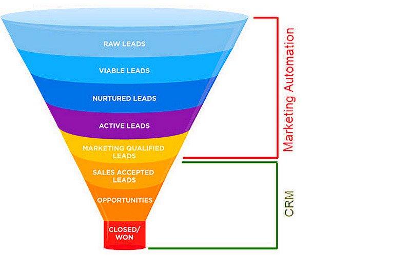 Customer Relationship Management &amp; #MarketingAutomation Funnel: a Dynamic Duo [Infographic] #DigitalMarketing #CRM<br>http://pic.twitter.com/3w444VrLtk