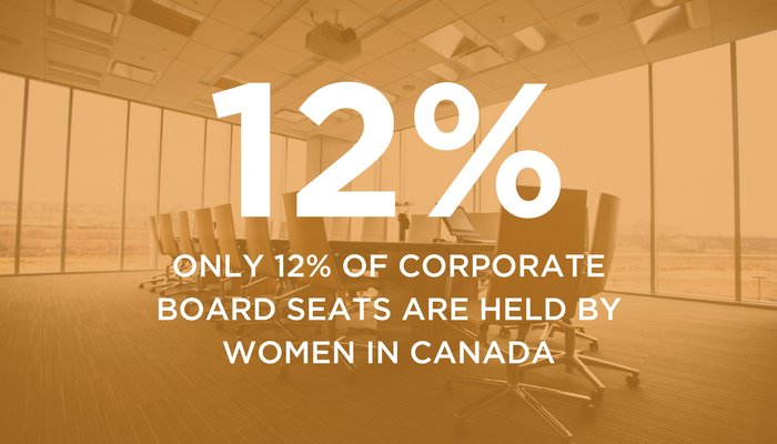 With only 12% of corporate board seats held by women in Canada, the glass ceiling needs more cracks:  http:// ow.ly/PReJ30fkH1C  &nbsp;   #diversity #ESG <br>http://pic.twitter.com/3OGnKoc1eh